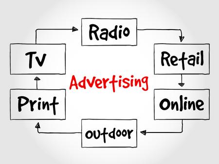 advertising media: Advertising media mind map, business concept