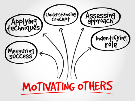 others: Motivating others mind map, business concept Illustration