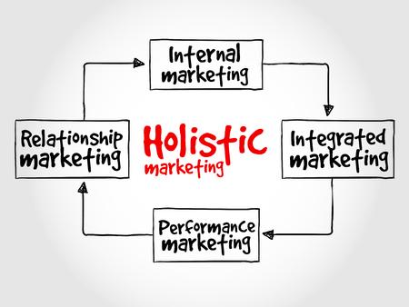 theoretical: Holistic marketing mind map, business concept Illustration