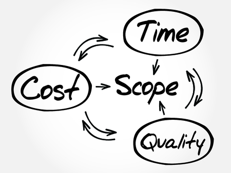 Processo de gerenciamento de projetos, o conceito do neg