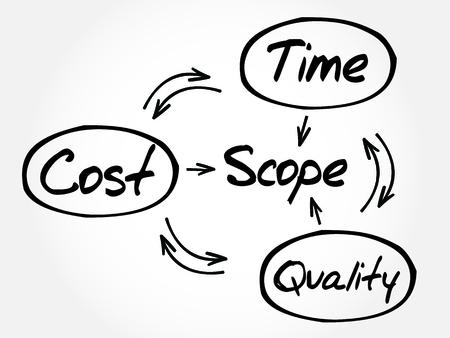 Project management process, business concept Illustration