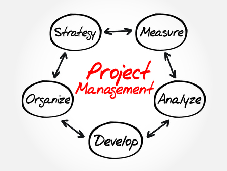 engineering design: Project Management process mind map, business concept