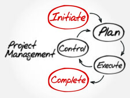Project management workflow mind map, business concept
