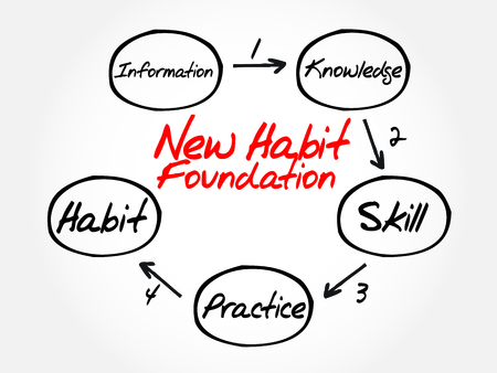 foundation: Step by step process diagram of new habit foundation, business concept