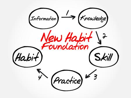 Passo dopo passo diagramma di processo di nuova fondazione abitudine, concetto di business