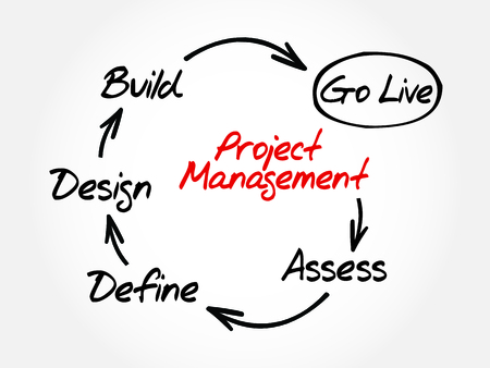 プロジェクト管理マインド マップ、ビジネス コンセプト