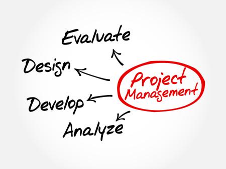 Gestion de projets de développement de produits de l'entreprise Mind Map notion