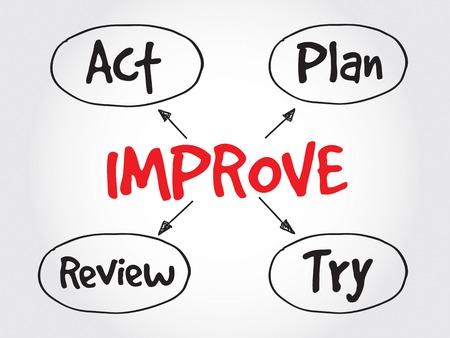 mapa de procesos: Proceso de mejora continua, mapa estratégico mente, concepto de negocio