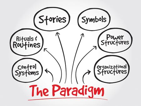 paradigm: Cultural Web Paradigm, strategy mind map, business concept