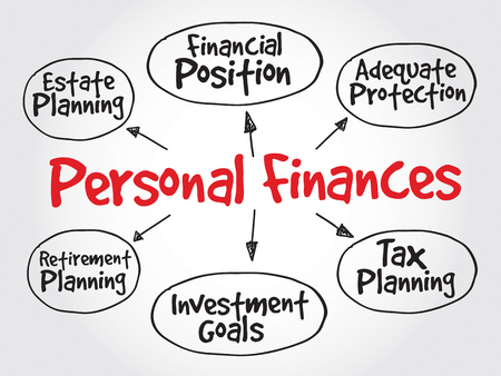 financial performance: Personal finances strategy mind map, business concept