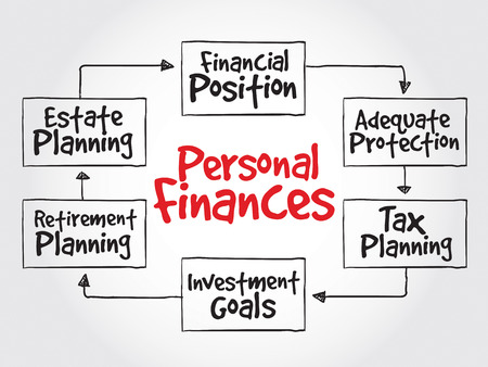 guidelines: Personal finances strategy mind map, business concept