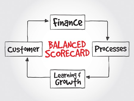 perspectives: Balanced scorecard perspectives, strategy mind map, business concept
