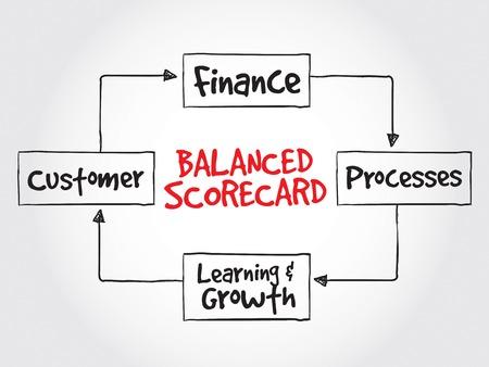 balanced: Balanced scorecard perspectives, strategy mind map, business concept