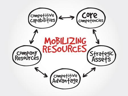 competitive advantage: Mobilizing resources for competitive advantage, strategy mind map, business concept