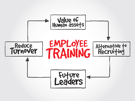 mind map: Employee training strategy mind map, business concept
