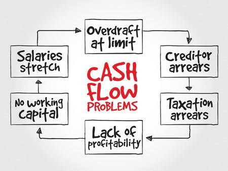 cash flow: Cash flow problems, strategy mind map, business concept