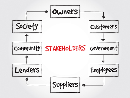 representations: Company stakeholders, strategy mind map, business concept Illustration