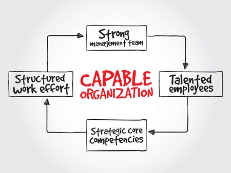 structured: Capable organization, strategy mind map, business concept Illustration