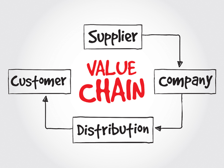 supplier: Value chain process steps, strategy mind map, business concept