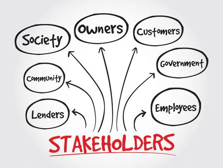 Stakeholders bedrijf, strategie mindmap, business concept