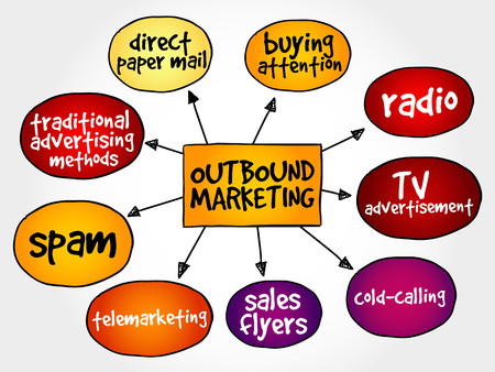 purchasing manager: Outbound marketing mind map business concept