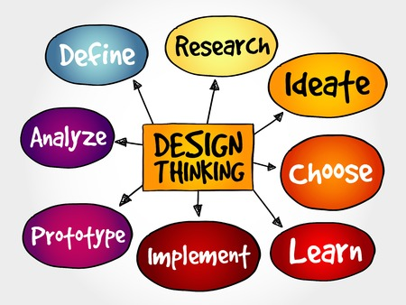 define: Design Thinking mind map concept Illustration
