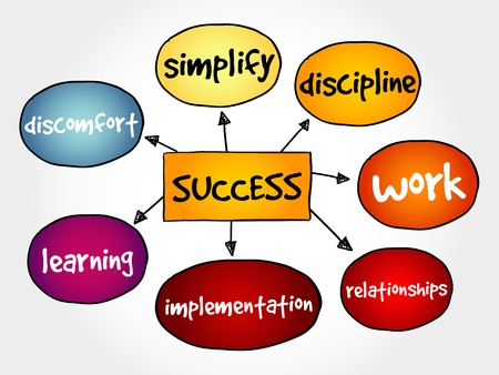 success concept: Success mind map business concept