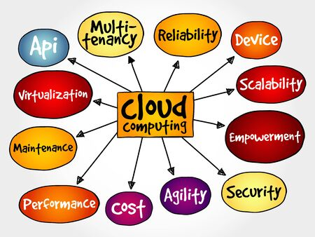 scalability: Cloud computing mind map, business concept
