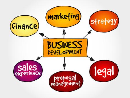 Le développement des affaires Mind Map, concept d'entreprise Vecteurs