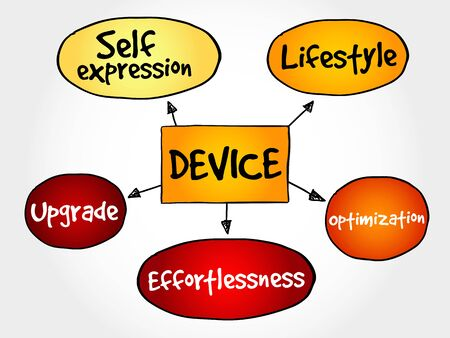 experiential: User experience criteria for mobile Device mind map concept Illustration
