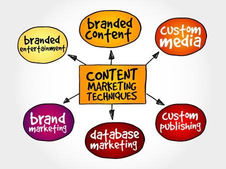 techniques: Content marketing techniques mind map business concept