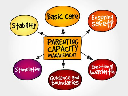 capacity: Parenting capacity management business strategy mind map
