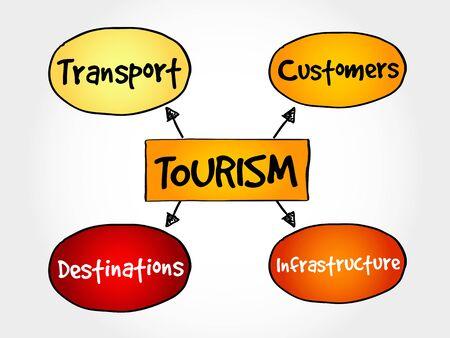 tourism industry: Tourism industry mind map business concept Illustration