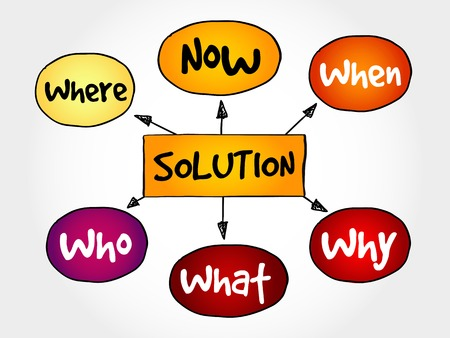 human mind: Solution plan mind map business concept