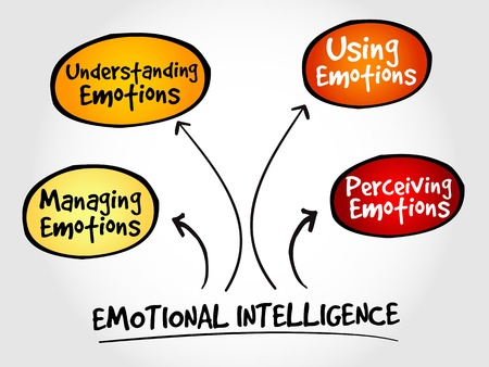 Emotionele Intelligentie mindmap, business management strategie Stock Illustratie