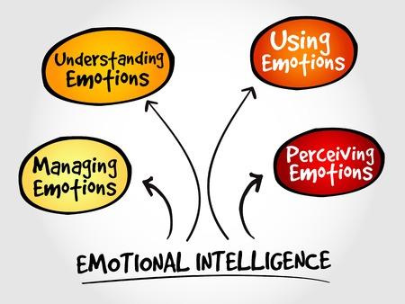 Inteligencia Emocional mapa mental, estrategia de gestión empresarial Vectores