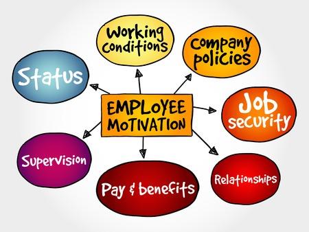 mente humana: Empleado mapa mental motivación, estrategia de gestión empresarial