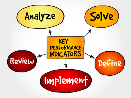 パフォーマンス: Key performance indicators mind map, business diagram management concept