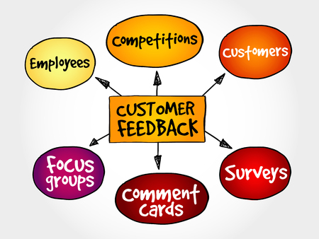customer feedback: Customer feedback business diagram, management strategy concept