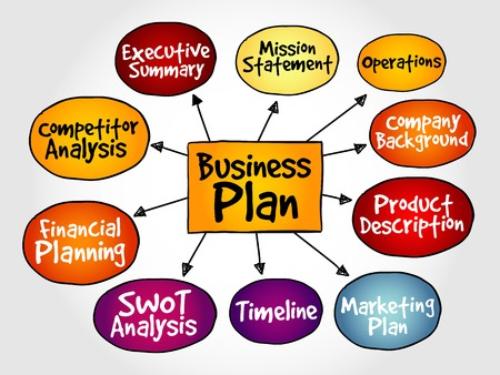 mindmap: Business plan management mind map, strategy concept