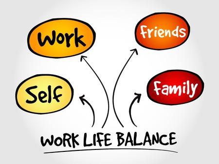mapa de procesos: Work Life Balance mind map process concept Vectores