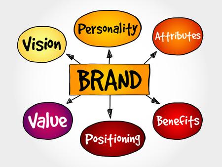 El valor de marca mapa mental, concepto de negocio