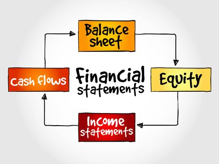 financial statements: Financial statements mind map, business concept