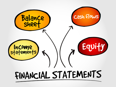 consolidated: Financial statements mind map, business concept