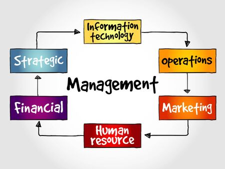 mindmap: Management mind map business strategy concept