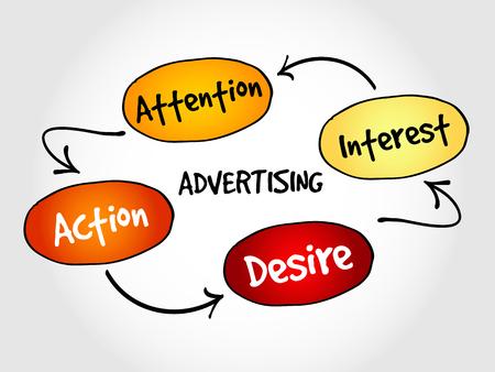 mind map: Advertising business mind map concept Illustration