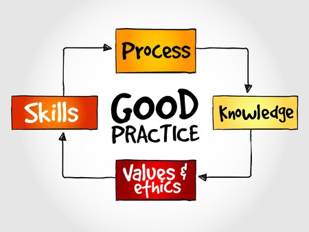 practical: Good practices mind map, business strategy concept