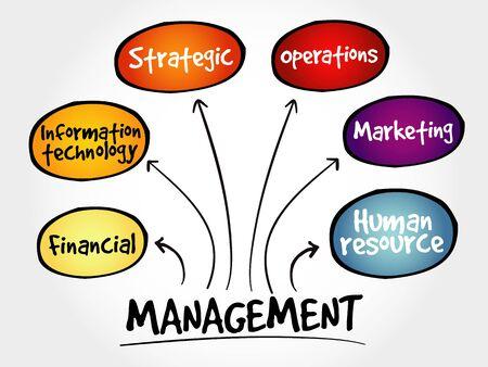 mind map: Management mind map business strategy concept