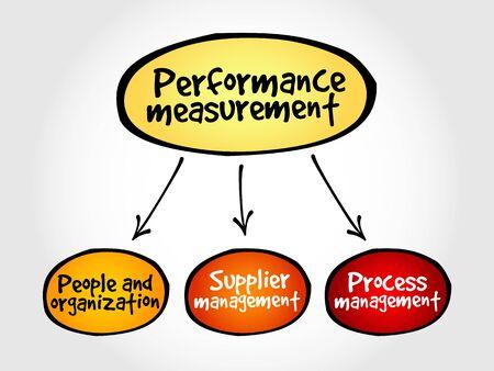 management concept: Performance measurement mind map business management concept