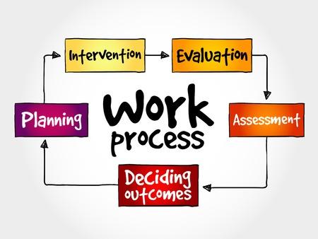 mapa de procesos: Proceso de trabajo mapa mental, concepto de negocio